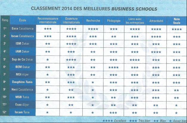classement jeune afrique 2014   esca ecole de management conserve sa 1 u00e8re place en afrique