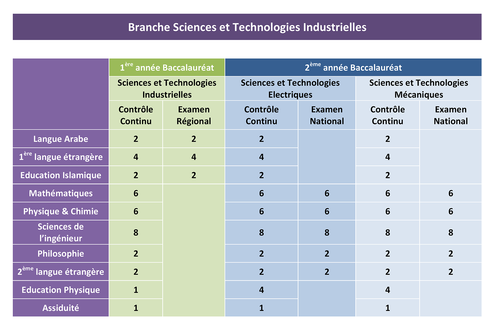 bac sciences et technologies industrielles